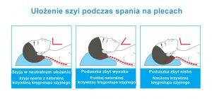Leczenie chrapania, skuteczne leczenie chrapania metodą Celon, chrapanie, bezdech